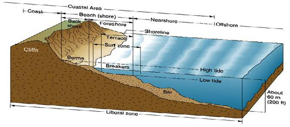 a schematic diagram showing the inshore and beach zones